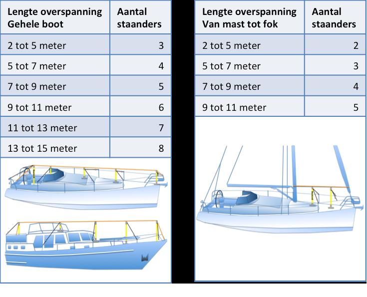 tabel hurricane frame staanders